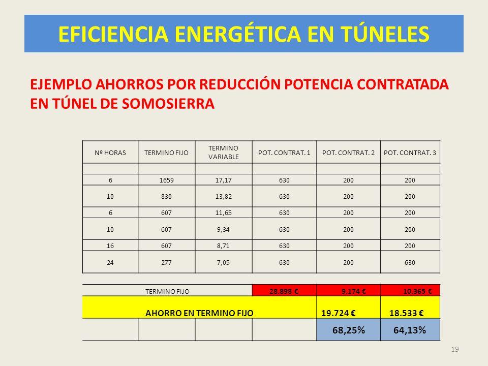 EFICIENCIA ENERGÉTICA EN TÚNELES 19 Nº HORASTERMINO FIJO TERMINO VARIABLE POT. CONTRAT. 1POT. CONTRAT. 2POT. CONTRAT. 3 6165917,17630200 1083013,82630