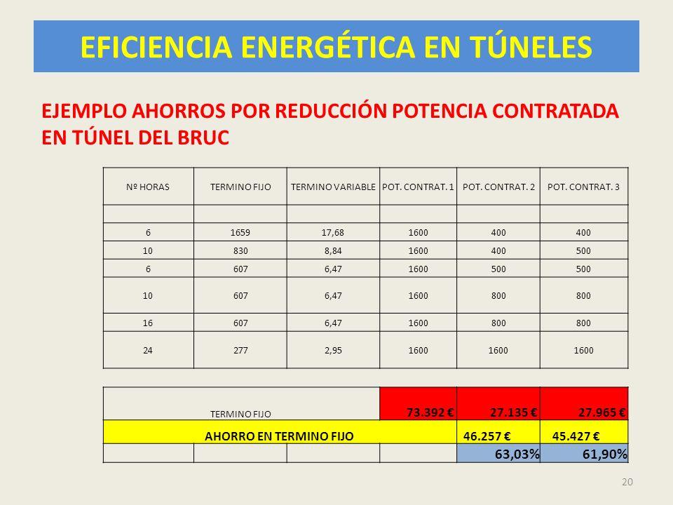 EFICIENCIA ENERGÉTICA EN TÚNELES 20 Nº HORASTERMINO FIJOTERMINO VARIABLEPOT. CONTRAT. 1POT. CONTRAT. 2POT. CONTRAT. 3 6165917,681600400 108308,8416004