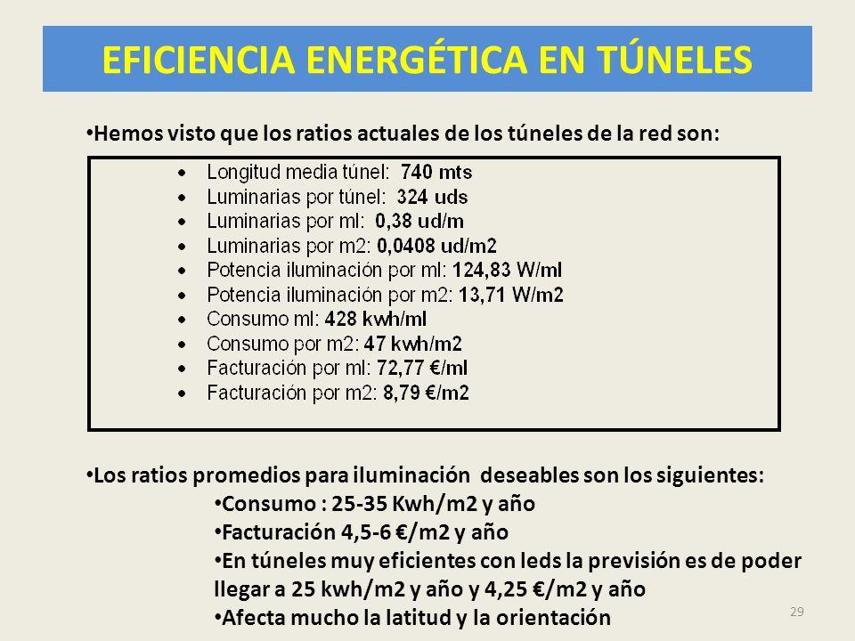 EFICIENCIA ENERGÉTICA EN TÚNELES 29 Hemos visto que los ratios actuales de los túneles de la red son: Los ratios promedios para iluminación deseables