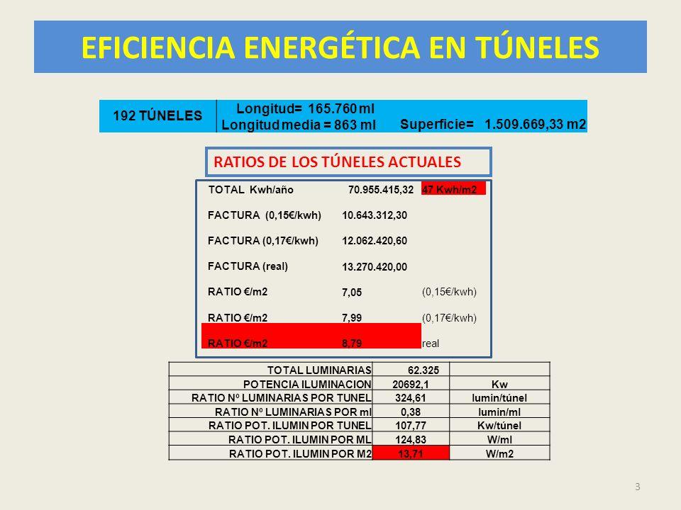 EFICIENCIA ENERGÉTICA EN TÚNELES 3 TOTAL Kwh/año70.955.415,3247 Kwh/m2 FACTURA (0,15/kwh) 10.643.312,30 FACTURA (0,17/kwh) 12.062.420,60 FACTURA (real