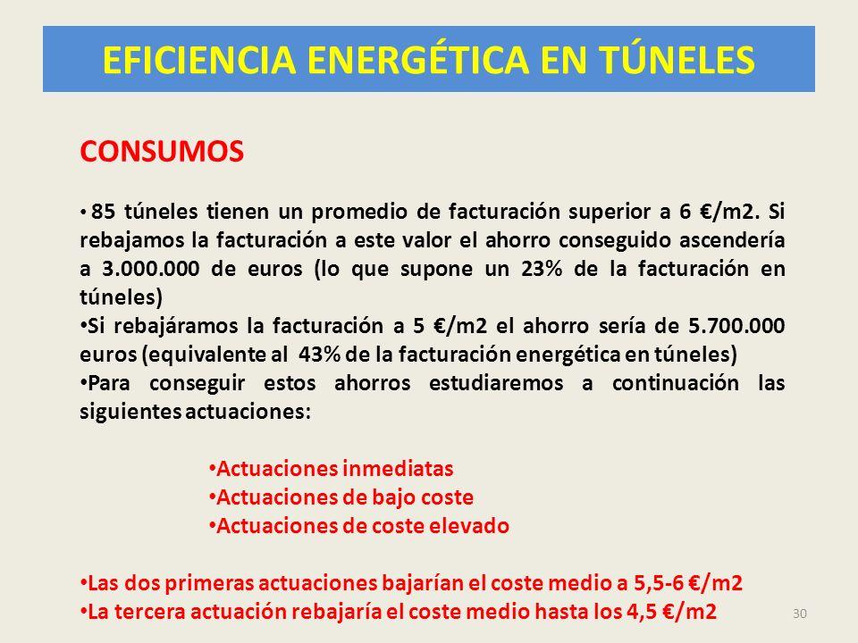 EFICIENCIA ENERGÉTICA EN TÚNELES 30 CONSUMOS 85 túneles tienen un promedio de facturación superior a 6 /m2. Si rebajamos la facturación a este valor e
