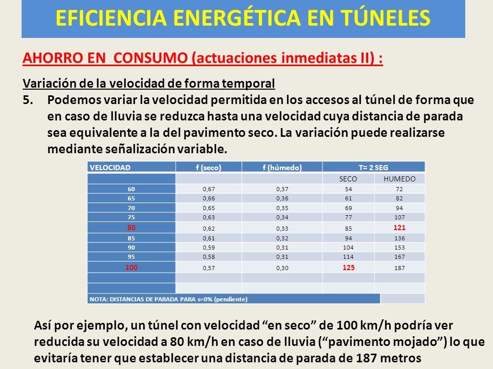 EFICIENCIA ENERGETICA AHORRO EN CONSUMO (actuaciones inmediatas II) : Variación de la velocidad de forma temporal 5.Podemos variar la velocidad permit
