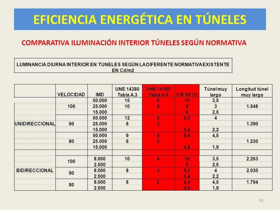 33 LUMINANCIA DIURNA INTERIOR EN TUNELES SEGÚN LA DIFERENTE NORMATIVA EXISTENTE EN Cd/m2 VELOCIDADIMD UNE 14380 Tabla A.3 UNE 14380 Tabla A.9CIE 88 (1