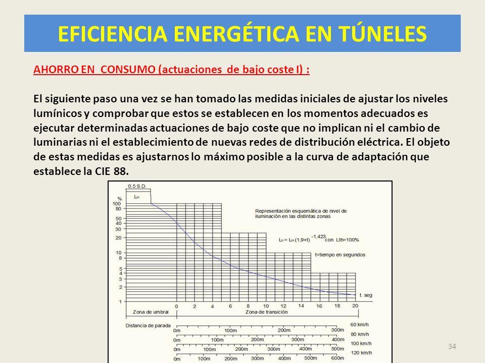 EFICIENCIA ENERGÉTICA EN TÚNELES 34 AHORRO EN CONSUMO (actuaciones de bajo coste I) : El siguiente paso una vez se han tomado las medidas iniciales de
