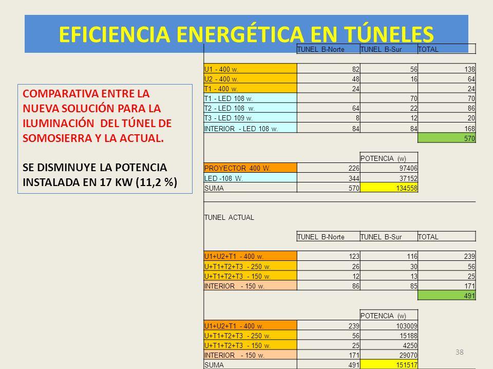 EFICIENCIA ENERGÉTICA EN TÚNELES 38 TUNEL B-NorteTUNEL B-SurTOTAL U1 - 400 w.8256138 U2 - 400 w.481664 T1 - 400 w.24 T1 - LED 108 w. 70 T2 - LED 108 w