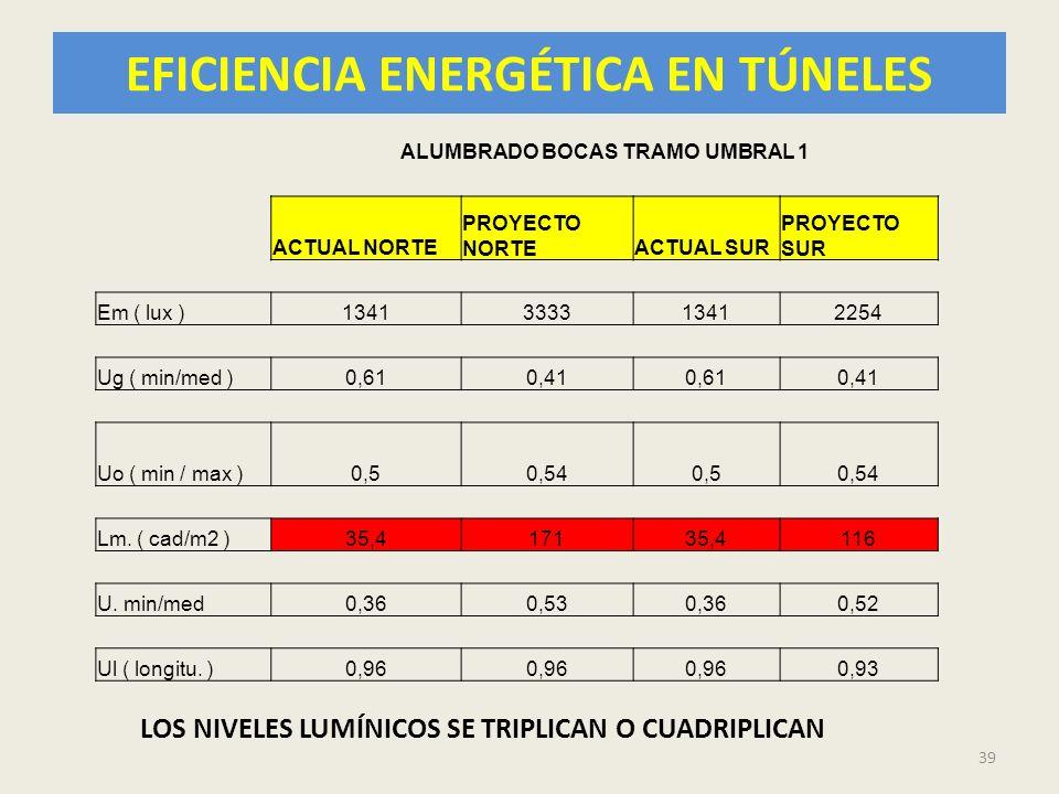 EFICIENCIA ENERGÉTICA EN TÚNELES 39 ALUMBRADO BOCAS TRAMO UMBRAL 1 ACTUAL NORTE PROYECTO NORTEACTUAL SUR PROYECTO SUR Em ( lux )1341333313412254 Ug (
