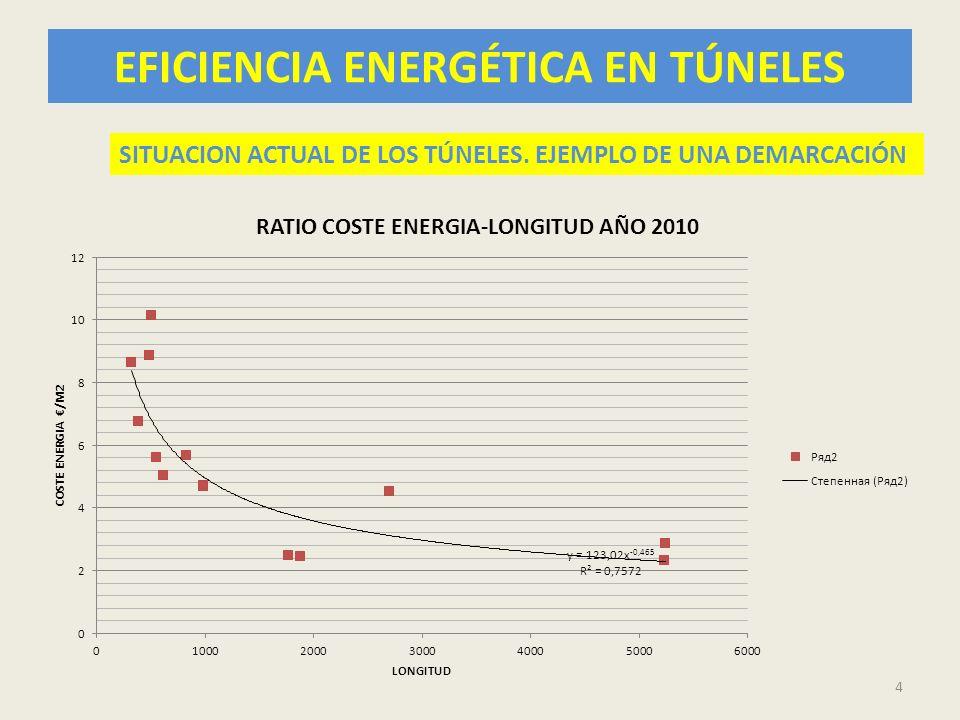EFICIENCIA ENERGÉTICA EN TÚNELES 25 CONCLUSIONES FACTURACIÓN (2) 3.