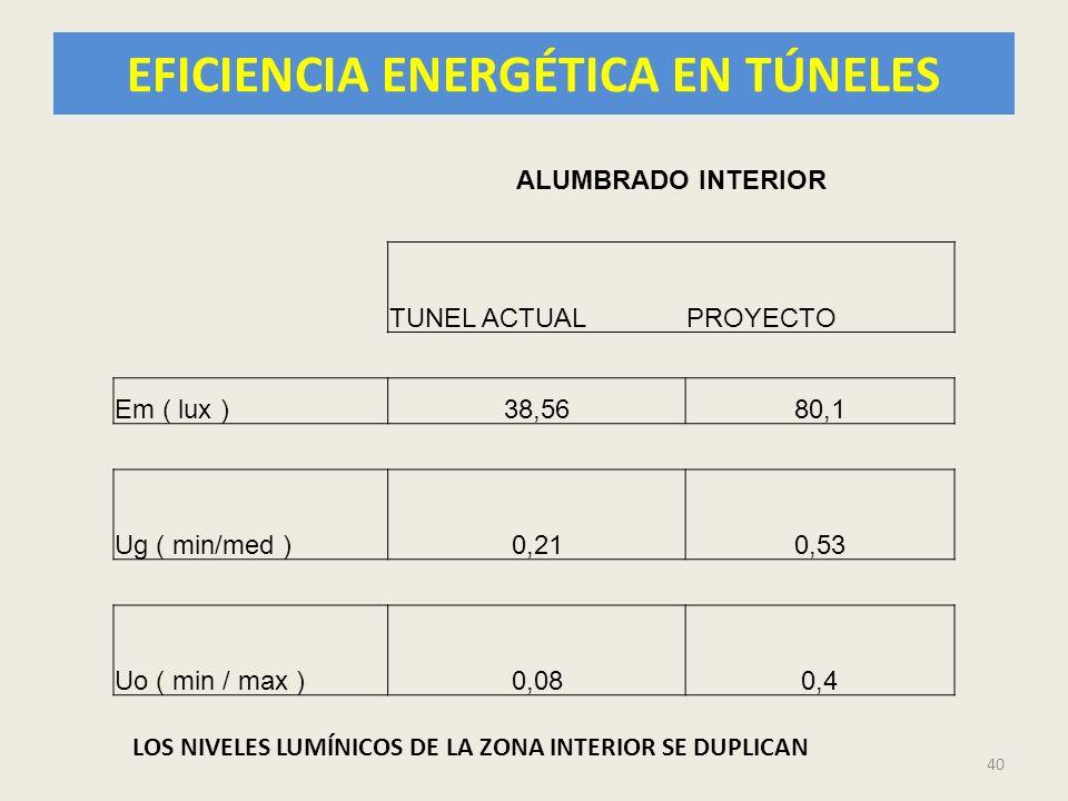 EFICIENCIA ENERGÉTICA EN TÚNELES 40 ALUMBRADO INTERIOR TUNEL ACTUALPROYECTO Em ( lux )38,5680,1 Ug ( min/med )0,210,53 Uo ( min / max )0,080,4 LOS NIV