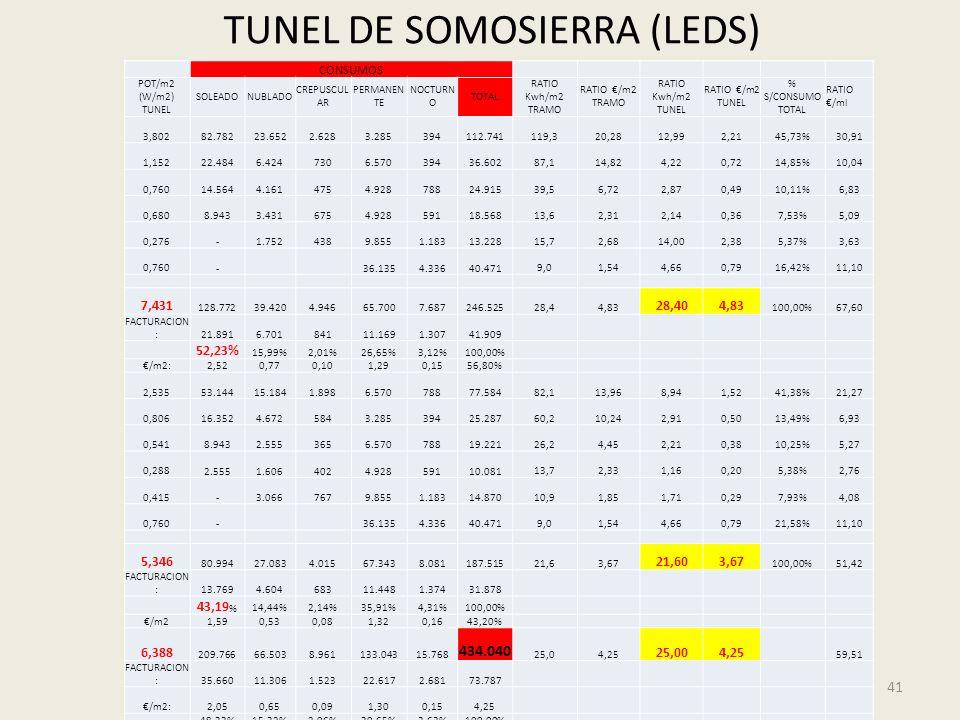 41 CONSUMOS POT/m2 (W/m2) TUNEL SOLEADONUBLADO CREPUSCUL AR PERMANEN TE NOCTURN O TOTAL RATIO Kwh/m2 TRAMO RATIO /m2 TRAMO RATIO Kwh/m2 TUNEL RATIO /m