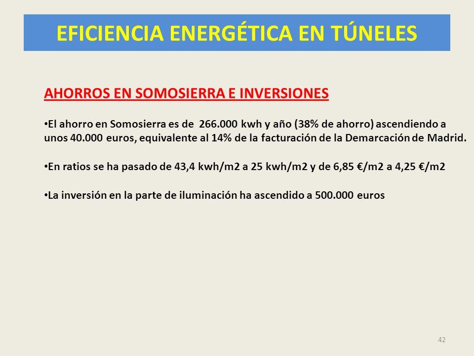 EFICIENCIA ENERGÉTICA EN TÚNELES 42 AHORROS EN SOMOSIERRA E INVERSIONES El ahorro en Somosierra es de 266.000 kwh y año (38% de ahorro) ascendiendo a