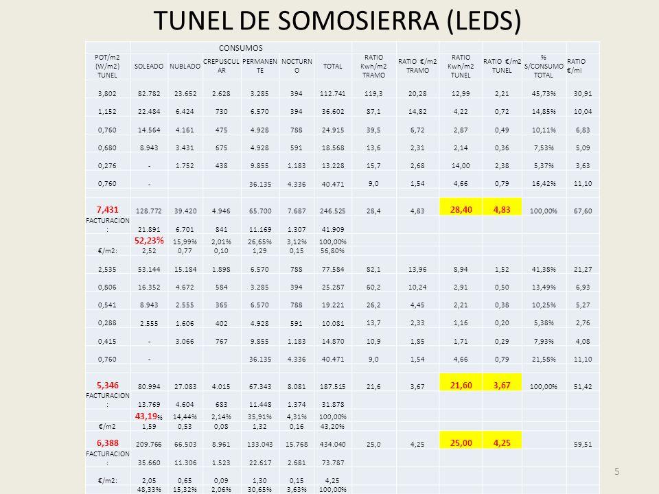 EFICIENCIA ENERGÉTICA EN TÚNELES 36 AHORRO EN CONSUMO (actuaciones de bajo coste III) : Para un túnel como el de Somosierra (2 túneles de 620 metros y 3 carriles) tendríamos la siguiente inversión: Balastos electrónicos regulables : 402Ud x 200 = 80.400 Luminancímetros y gestión = 10.000 Regulador de flujo nocturno = 4.000 Total inversión: 94.400 x 1,21 = 114.224 El ahorro que se podría obtener sería del 20% sobre el consumo actual lo que daría un ahorro anual de: 700.000 kwh x 0,20 x 0,15 = 21.000 La inversión se amortiza en 5,5 años