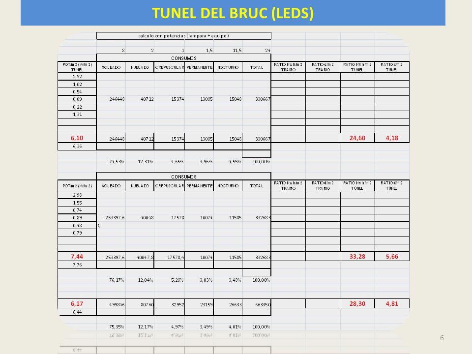 EFICIENCIA ENERGÉTICA EN TÚNELES 7 RATIOS OBTENIDOS TUNEL DE SOMOSIERRA : 1.- El alumbrado soleado supone el 48 % del consumo total (43% al 52% según el túnel) 2.- El alumbrado nublado supone el 15 % del consumo total (aquí no influye tanto el túnel) 3.- El crepuscular supone el 3 % del consumo total 4.- El alumbrado permanente y el nocturno juntos suponen entre el 29 y el 40 % del consumo total siendo el promedio el 34% 5.- Un túnel supone el 56 % del consumo total de ambos túneles y el otro túnel el 44 %.