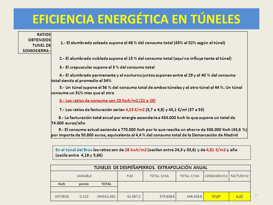 EFICIENCIA ENERGÉTICA EN TÚNELES CONSUMOS DE ENERGÍA EN TÚNELES: 1.- ILUMINACIÓN : Suele ser casi siempre el 80 ó 90 % salvo en túneles muy largos o túneles con tráfico urbano elevado en el que puede llegar a bajar hasta el 50 % del total.