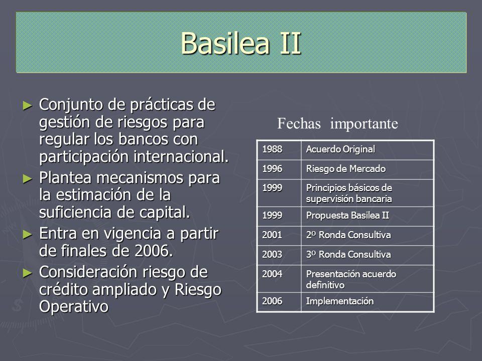 Basilea II Conjunto de prácticas de gestión de riesgos para regular los bancos con participación internacional. Conjunto de prácticas de gestión de ri