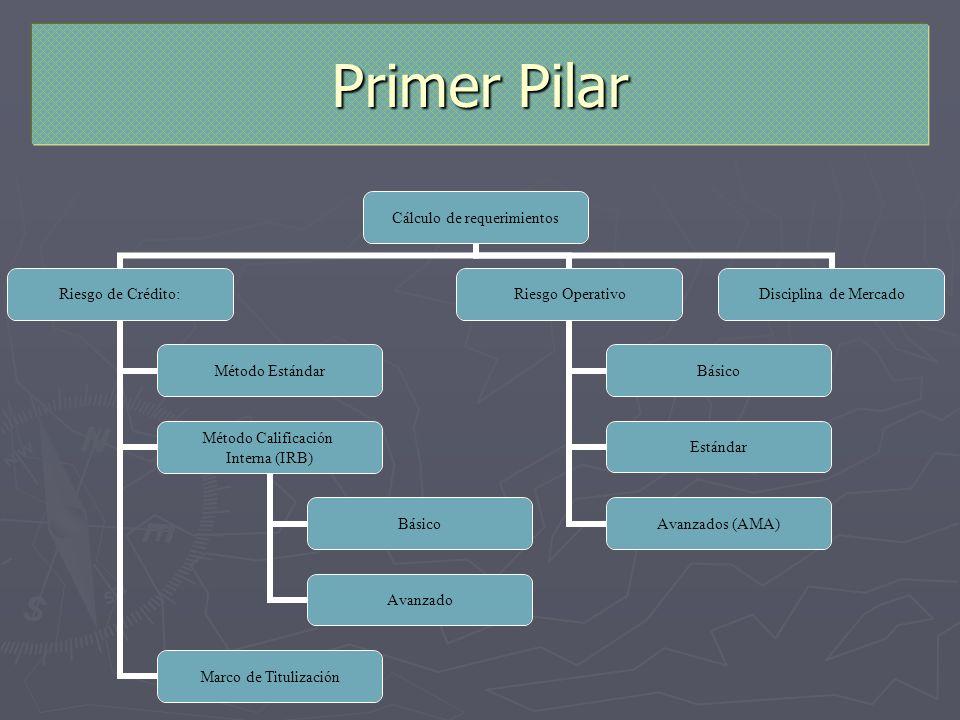 Primer Pilar Método Calificación Interna (IRB) Básico Avanzado Marco de Titulización Básico Estándar Avanzados (AMA)