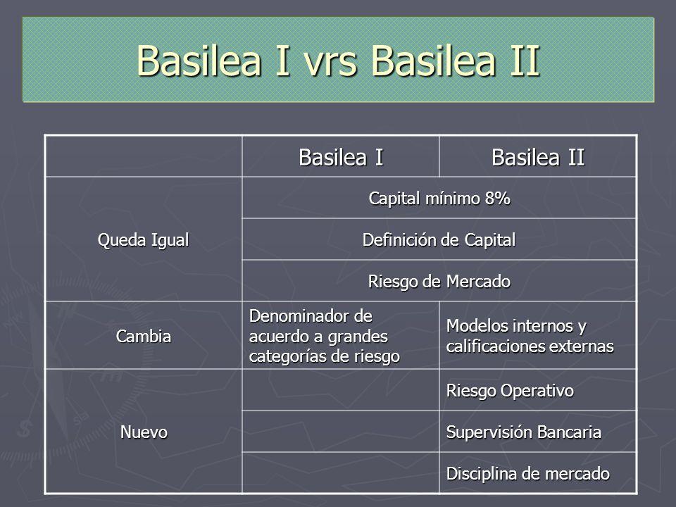 Basilea I vrs Basilea II Basilea I Basilea II Queda Igual Capital mínimo 8% Definición de Capital Riesgo de Mercado Cambia Denominador de acuerdo a gr