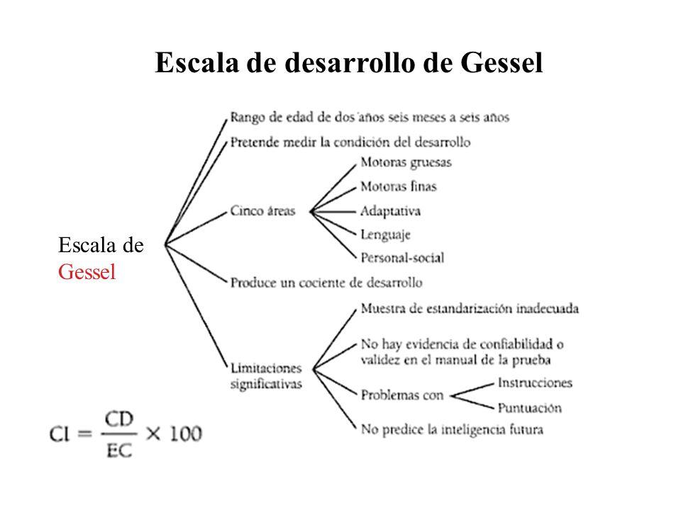 Escala de desarrollo de Gessel Escala de Gessel
