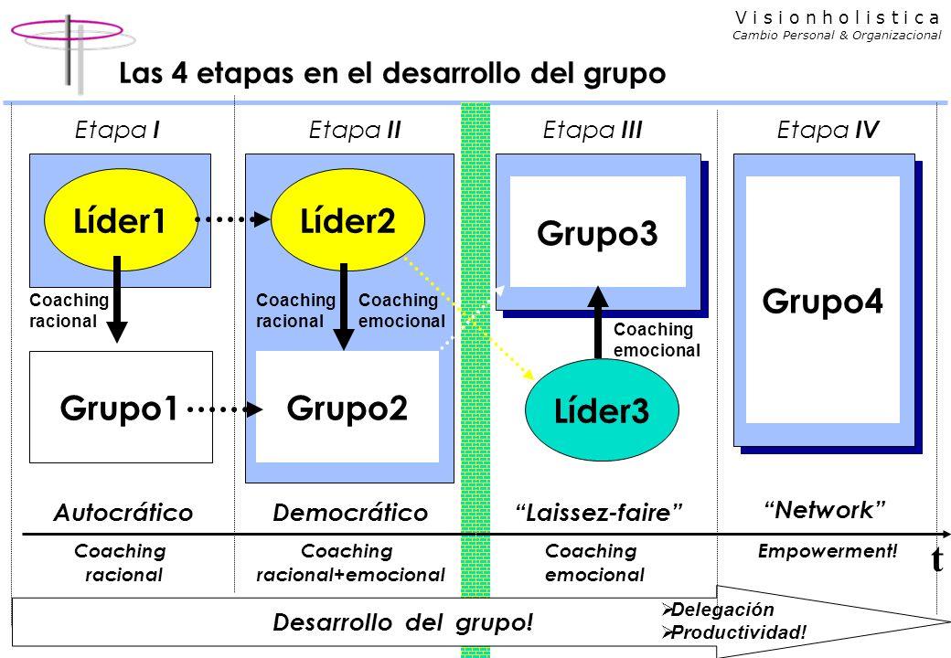 V i s i o n h o l i s t i c a Cambio Personal & Organizacional Las 4 etapas en el desarrollo del grupo AutocráticoDemocráticoLaissez-faire Network Grupo4 Grupo1 Líder1 Coaching racional Desarrollo del grupo.