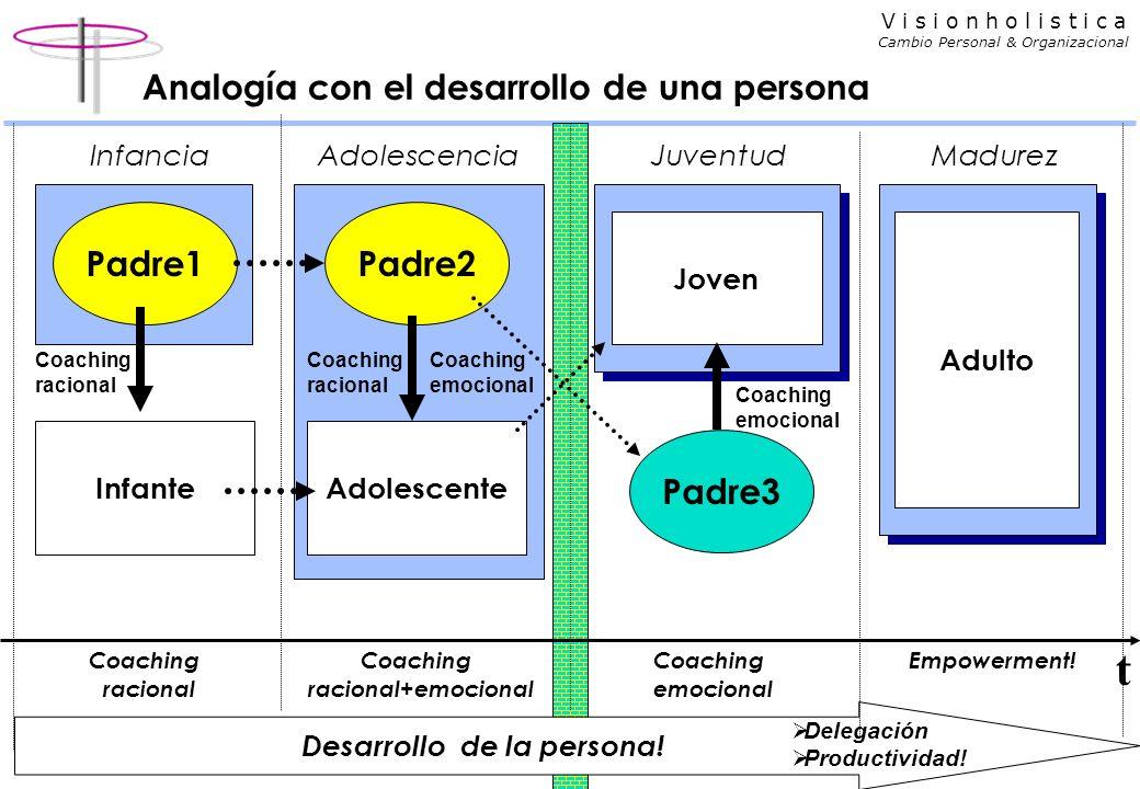 V i s i o n h o l i s t i c a Cambio Personal & Organizacional Analogía con el desarrollo de una persona Adulto Infante Padre1 Coaching racional Desarrollo de la persona.