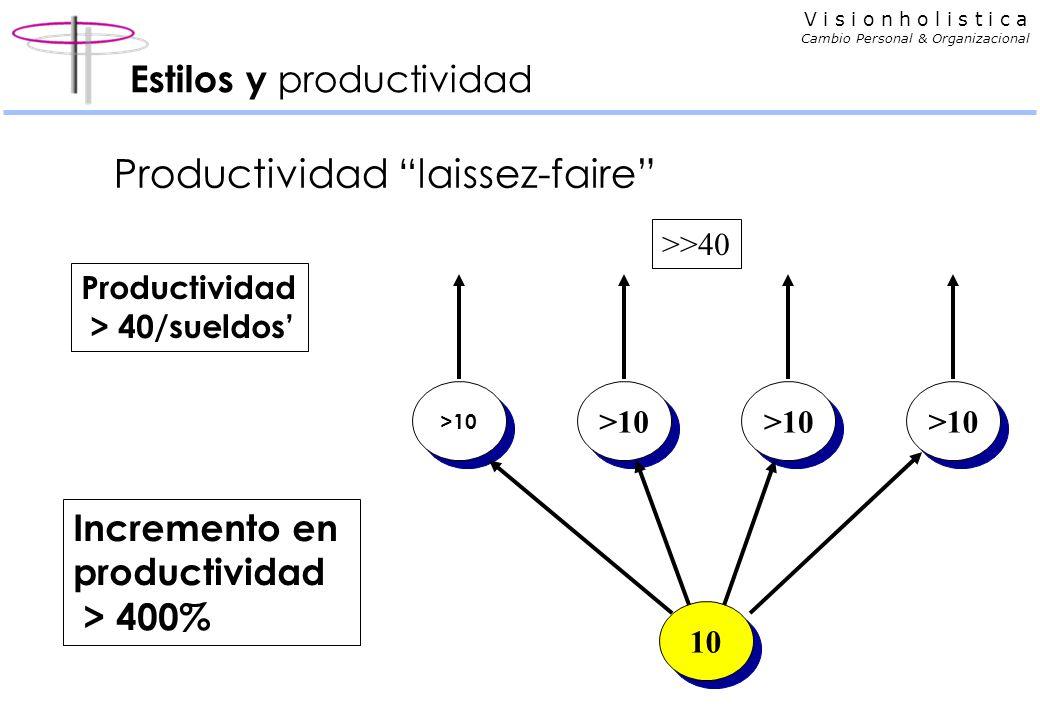 V i s i o n h o l i s t i c a Cambio Personal & Organizacional Estilos y productividad Productividad laissez-faire >10 10 >>40 Productividad > 40/sueldos Incremento en productividad > 400%