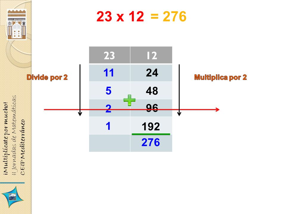 23 x 12 2312 11 5 2 1 24 48 96 192 276 = 276 ¡Multiplícate por mucho! II Jornadas de Matemáticas CEIP Mediterráneo