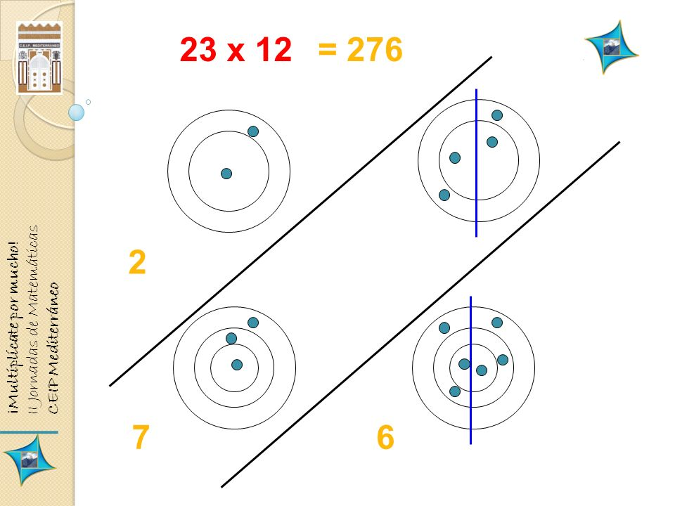 23 x 12 67 2 = 276 ¡Multiplícate por mucho! II Jornadas de Matemáticas CEIP Mediterráneo