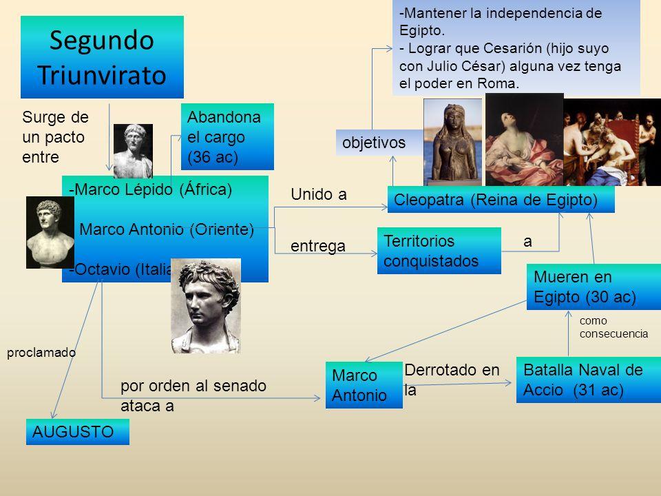 Segundo Triunvirato Surge de un pacto entre -Marco Lépido (África) - Marco Antonio (Oriente) -Octavio (Italia) Abandona el cargo (36 ac) Unido a Cleop
