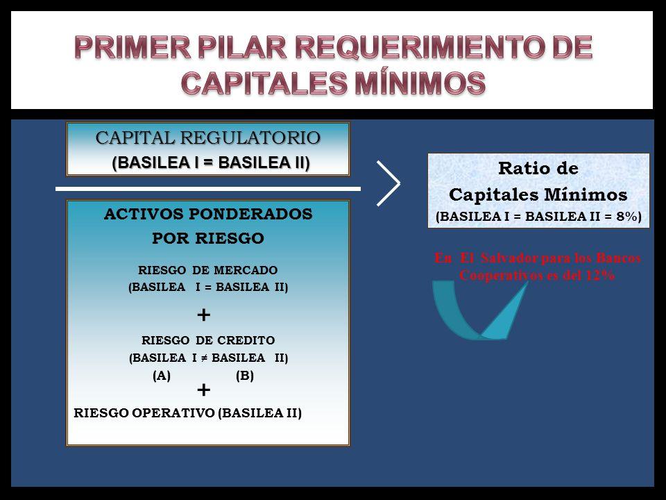 Ratio de Capitales Mínimos (BASILEA I = BASILEA II = 8%) CAPITAL REGULATORIO (BASILEA I = BASILEA II) (BASILEA I = BASILEA II) ACTIVOS PONDERADOS POR
