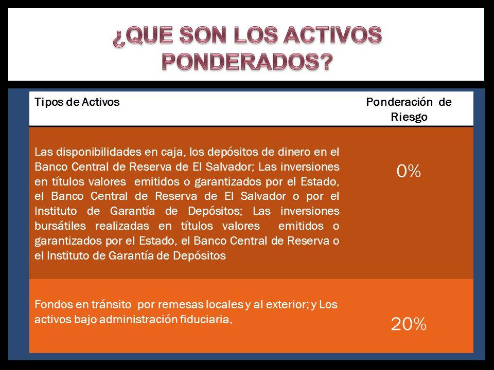 Tipos de ActivosPonderación de Riesgo Las disponibilidades en caja, los depósitos de dinero en el Banco Central de Reserva de El Salvador; Las inversi