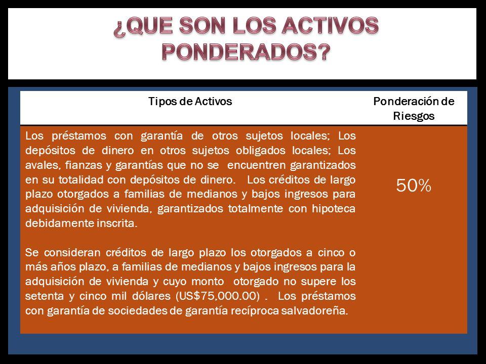 Tipos de ActivosPonderación de Riesgos Los préstamos con garantía de otros sujetos locales; Los depósitos de dinero en otros sujetos obligados locales