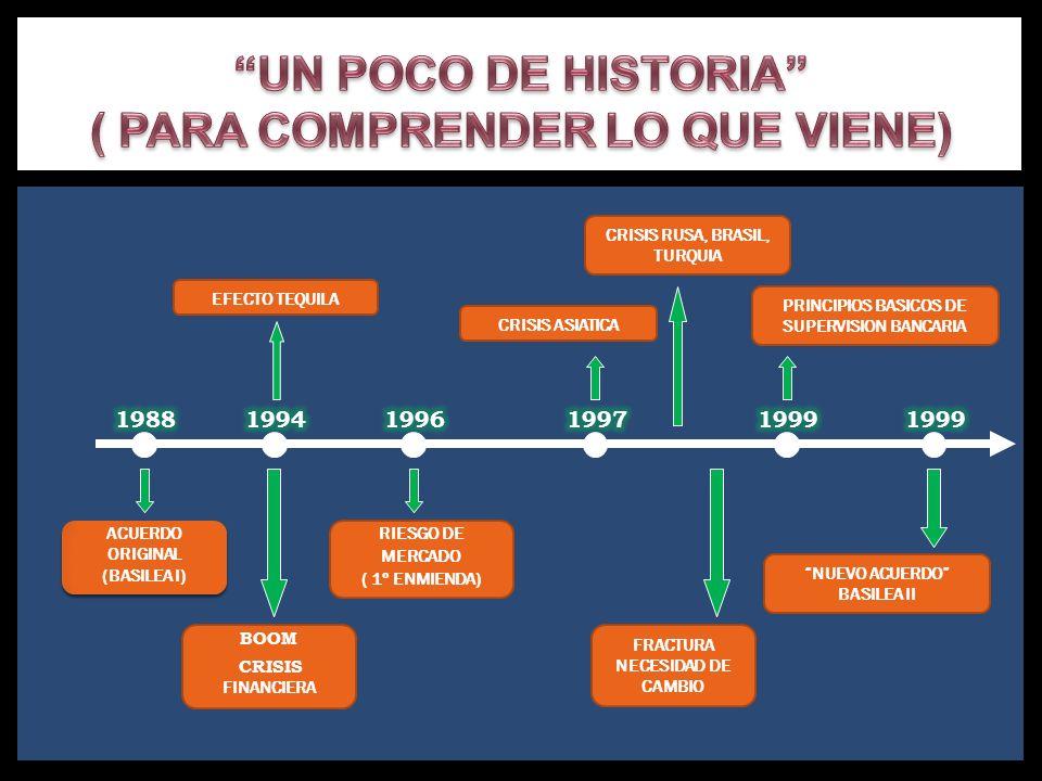 ACUERDO ORIGINAL (BASILEA I) ACUERDO ORIGINAL (BASILEA I) BOOM CRISIS FINANCIERA RIESGO DE MERCADO ( 1º ENMIENDA) CRISIS ASIATICA CRISIS RUSA, BRASIL,