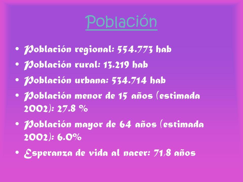 Población Población regional: 554.773 hab Población rural: 13.219 hab Población urbana: 534.714 hab Población menor de 15 años (estimada 2002): 27.8 %