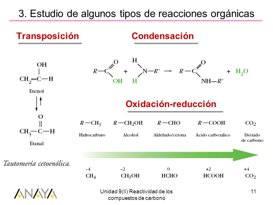 Unidad 9(II) Reactividad de los compuestos de carbono 11 3. Estudio de algunos tipos de reacciones orgánicas Transposición Condensación Oxidación-redu