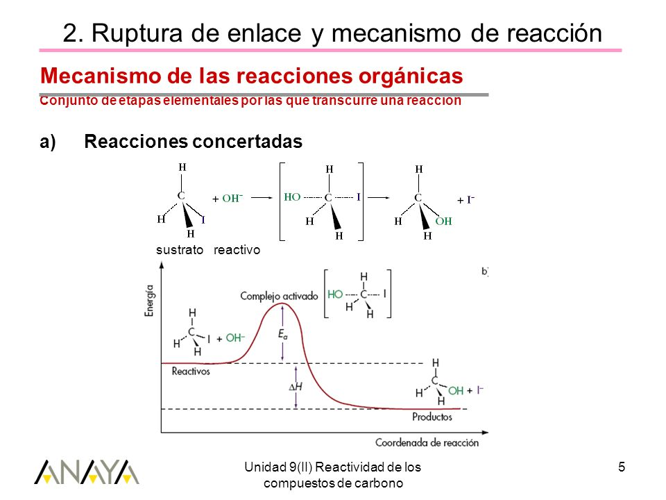 Unidad 9(II) Reactividad de los compuestos de carbono 5 2. Ruptura de enlace y mecanismo de reacción Mecanismo de las reacciones orgánicas Conjunto de