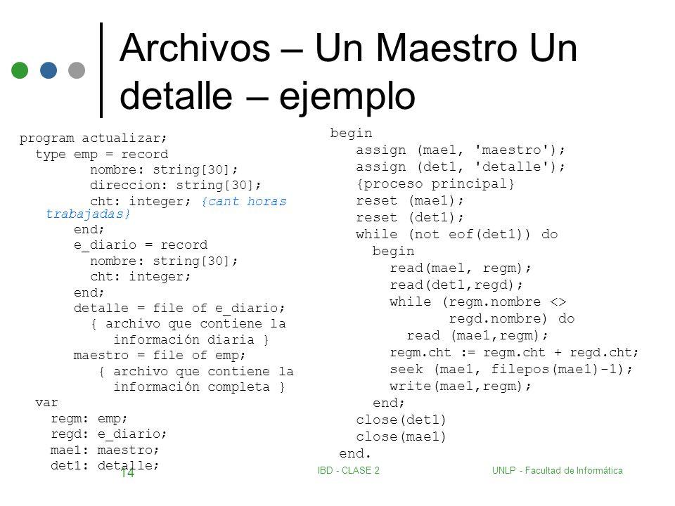 UNLP - Facultad de InformáticaIBD - CLASE 2 14 Archivos – Un Maestro Un detalle – ejemplo program actualizar; type emp = record nombre: string[30]; di