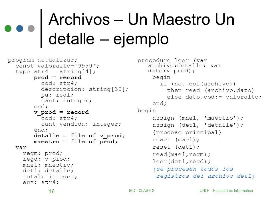 UNLP - Facultad de InformáticaIBD - CLASE 2 16 Archivos – Un Maestro Un detalle – ejemplo program actualizar; const valoralto='9999'; type str4 = stri