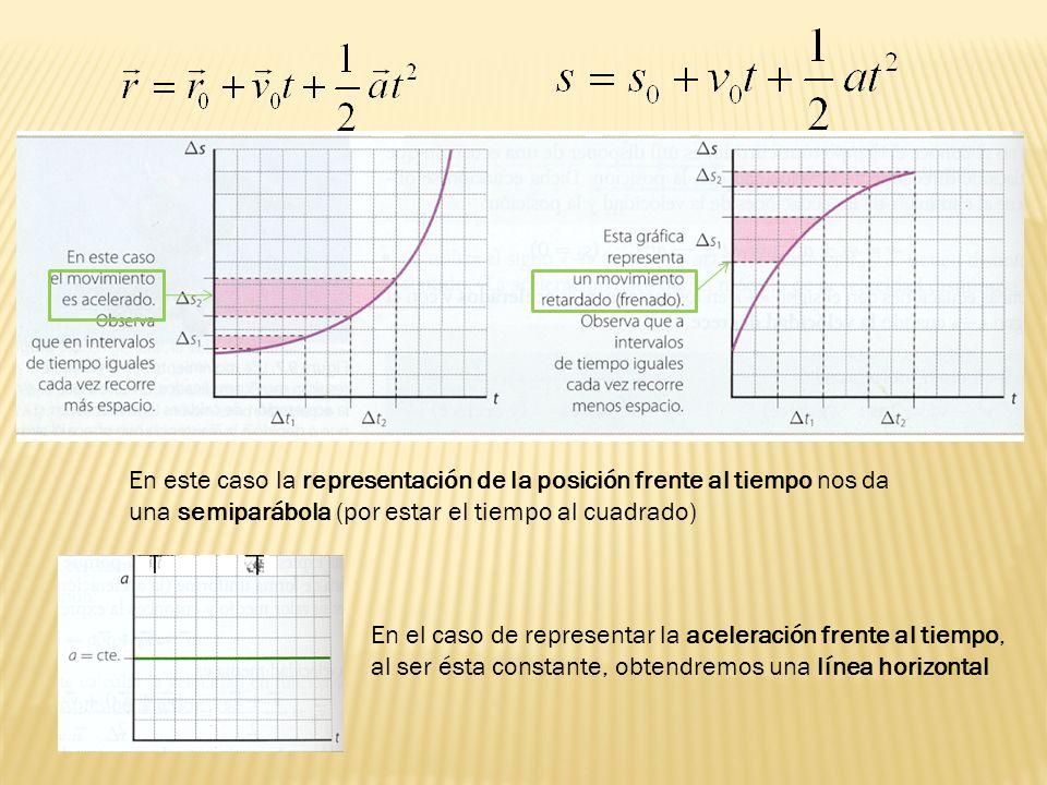 En este caso la representación de la posición frente al tiempo nos da una semiparábola (por estar el tiempo al cuadrado) En el caso de representar la