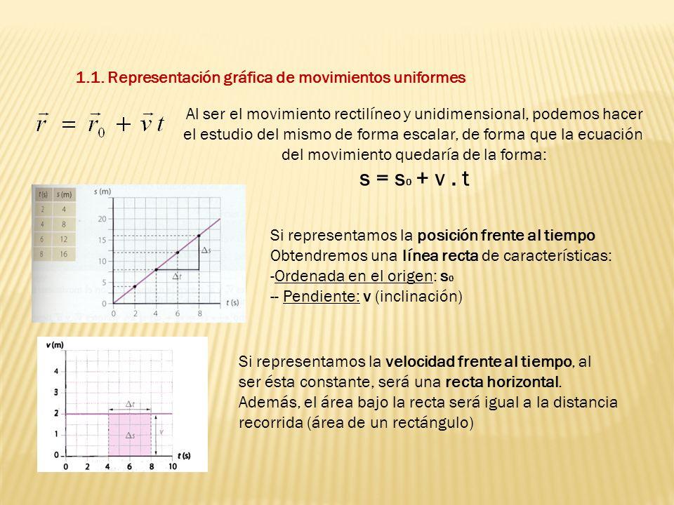 1.1. Representación gráfica de movimientos uniformes Al ser el movimiento rectilíneo y unidimensional, podemos hacer el estudio del mismo de forma esc