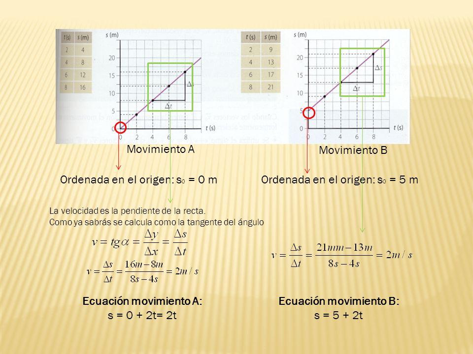 Movimiento A Movimiento B Ordenada en el origen: s 0 = 0 m La velocidad es la pendiente de la recta. Como ya sabrás se calcula como la tangente del án