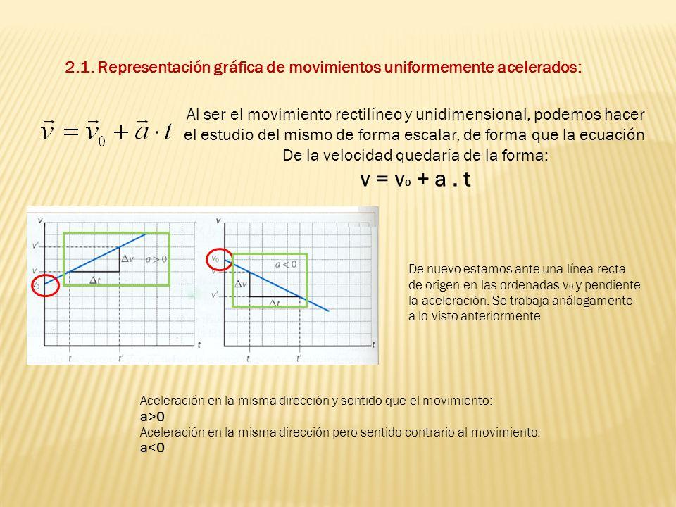 En este caso la representación de la posición frente al tiempo nos da una semiparábola (por estar el tiempo al cuadrado) En el caso de representar la aceleración frente al tiempo, al ser ésta constante, obtendremos una línea horizontal