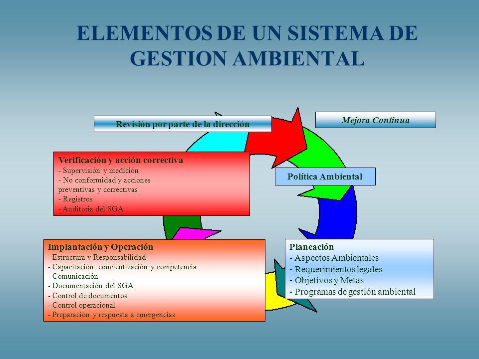 ELEMENTOS DE UN SISTEMA DE GESTION AMBIENTAL Política Ambiental Planeación - Aspectos Ambientales - Requerimientos legales - Objetivos y Metas - Progr