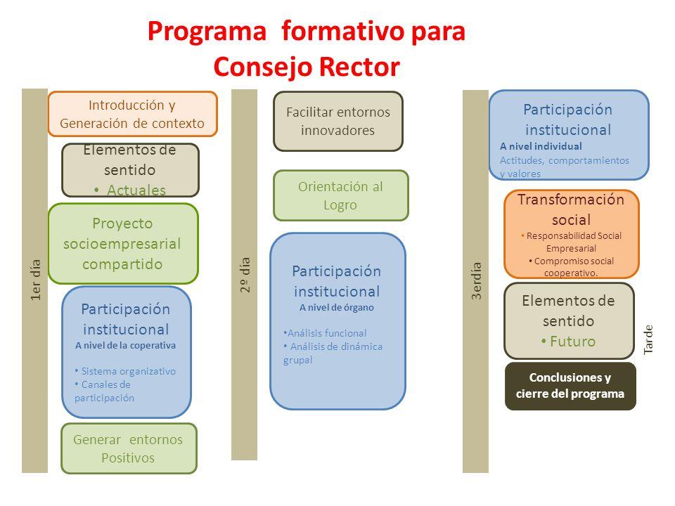1 Programa formativo para Consejo Rector Introducción y Generación de contexto Proyecto socioempresarial compartido Participación institucional A nive