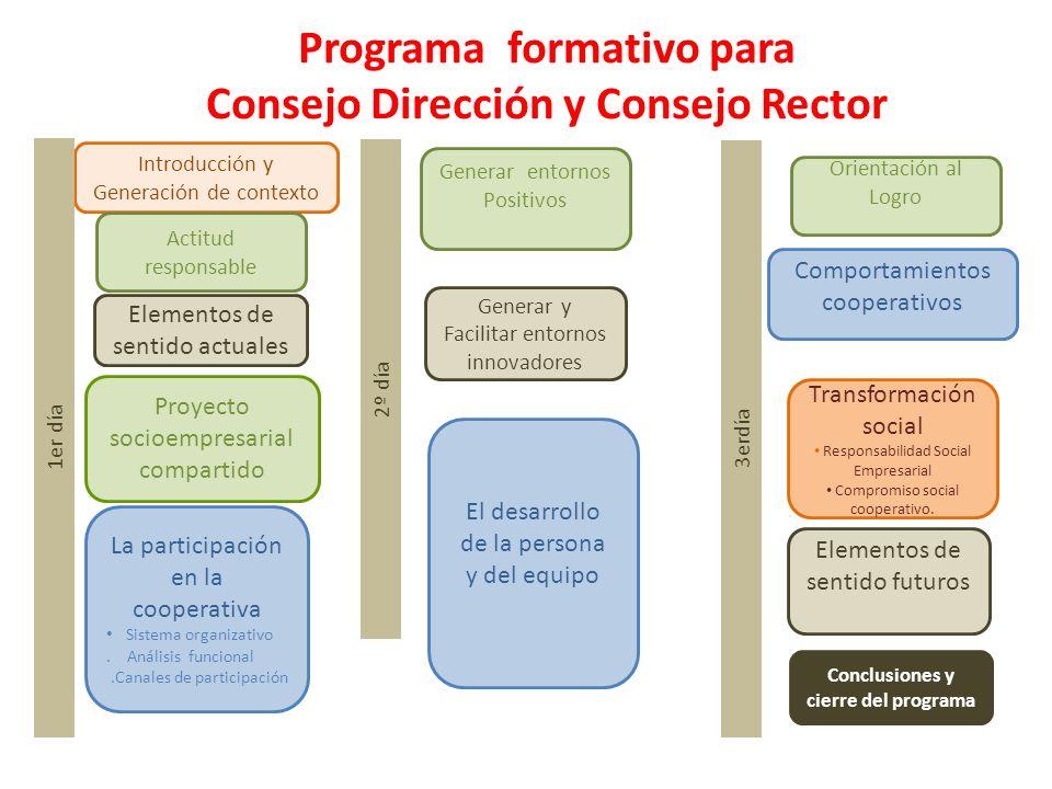 3 Programa formativo para Consejo Dirección y Consejo Rector Introducción y Generación de contexto Proyecto socioempresarial compartido La participaci