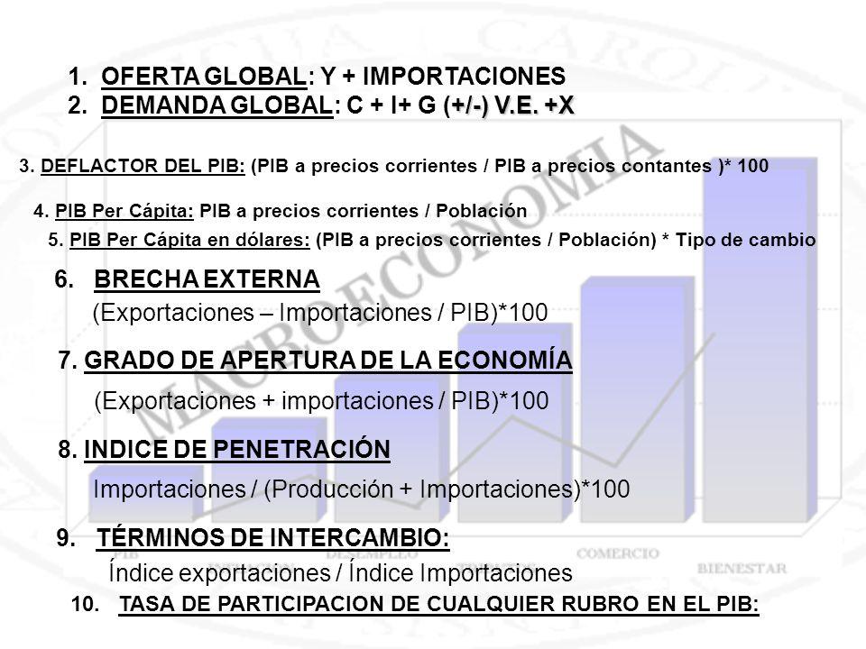 6. BRECHA EXTERNA (Exportaciones – Importaciones / PIB)*100 7. GRADO DE APERTURA DE LA ECONOMÍA (Exportaciones + importaciones / PIB)*100 Importacione