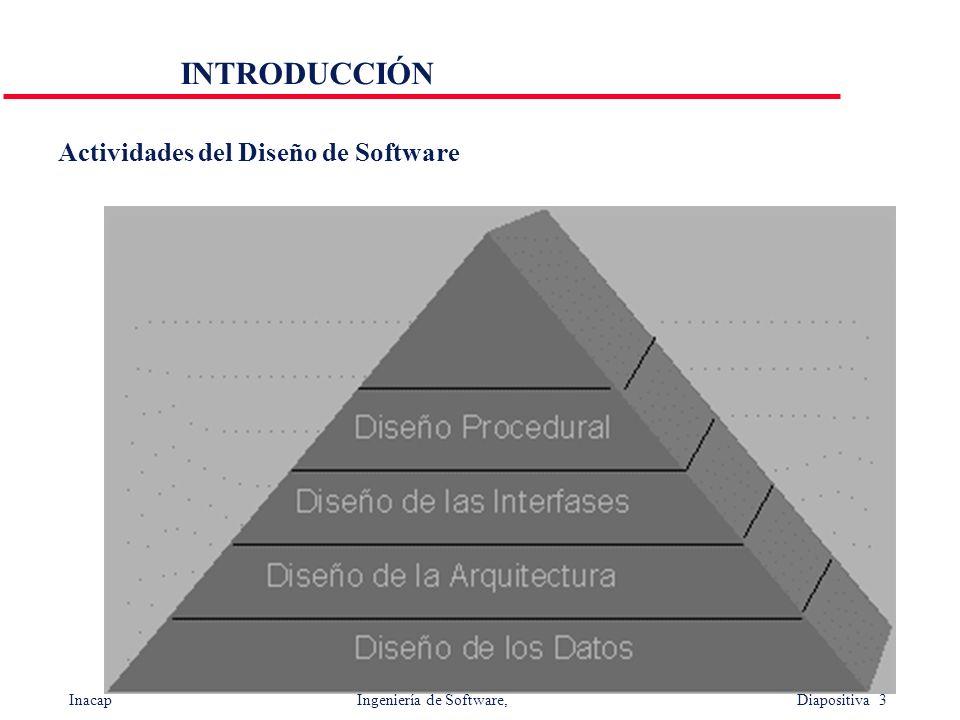 Inacap Ingeniería de Software, Diapositiva 3 Actividades del Diseño de Software INTRODUCCIÓN