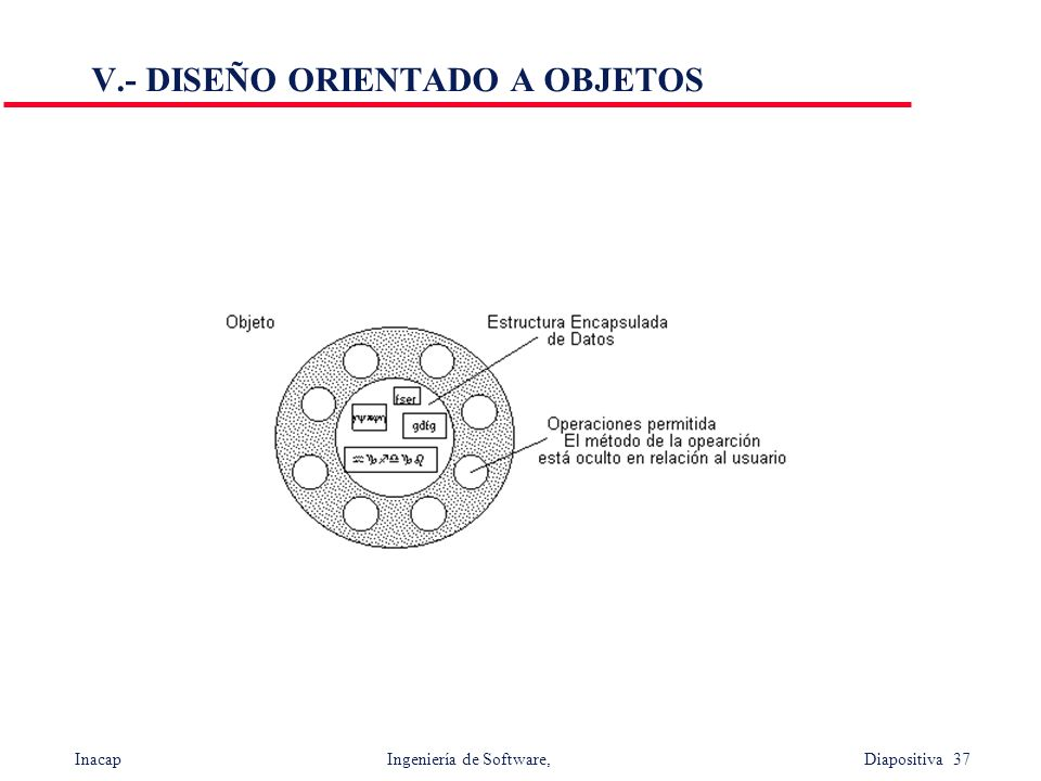 Inacap Ingeniería de Software, Diapositiva 37 V.- DISEÑO ORIENTADO A OBJETOS