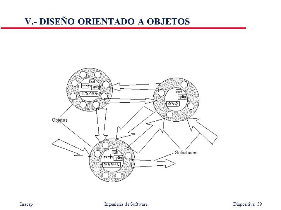 Inacap Ingeniería de Software, Diapositiva 39 V.- DISEÑO ORIENTADO A OBJETOS