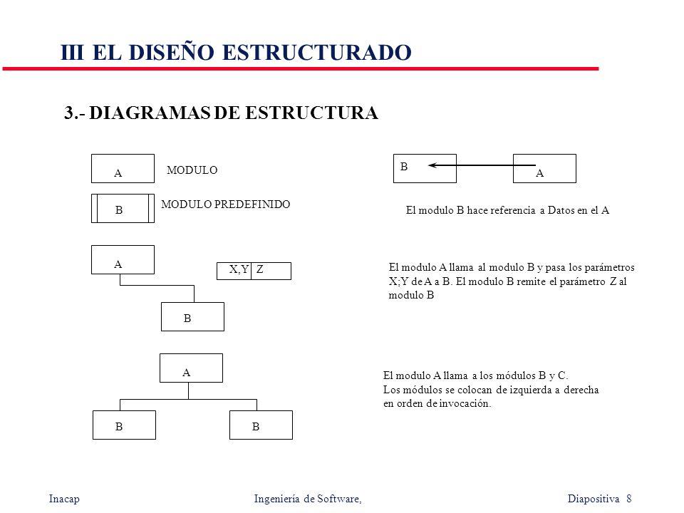 Inacap Ingeniería de Software, Diapositiva 8 III EL DISEÑO ESTRUCTURADO 3.- DIAGRAMAS DE ESTRUCTURA A B MODULO MODULO PREDEFINIDO B A El modulo B hace