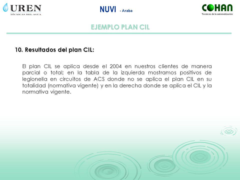 NUVI - Araba El plan CIL se aplica desde el 2004 en nuestros clientes de manera parcial o total; en la tabla de la izquierda mostramos positivos de le