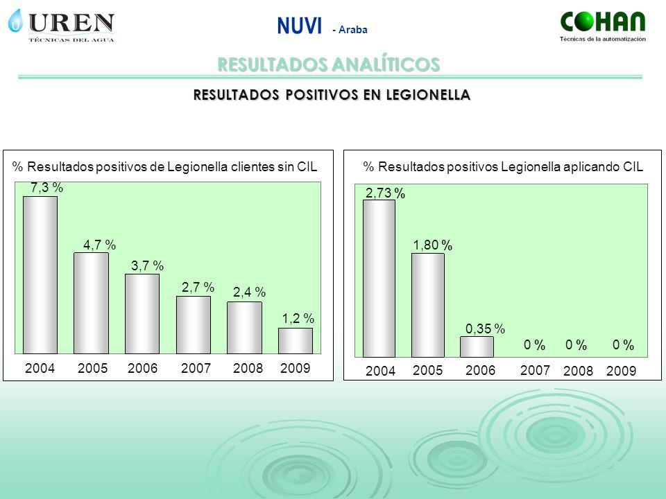 RESULTADOS ANALÍTICOS NUVI - Araba RESULTADOS POSITIVOS EN LEGIONELLA 7,3 % 4,7 % 3,7 % 2,7 % 2,4 % 1,2 % 2007 20082009 2005 2004 2006 % Resultados po